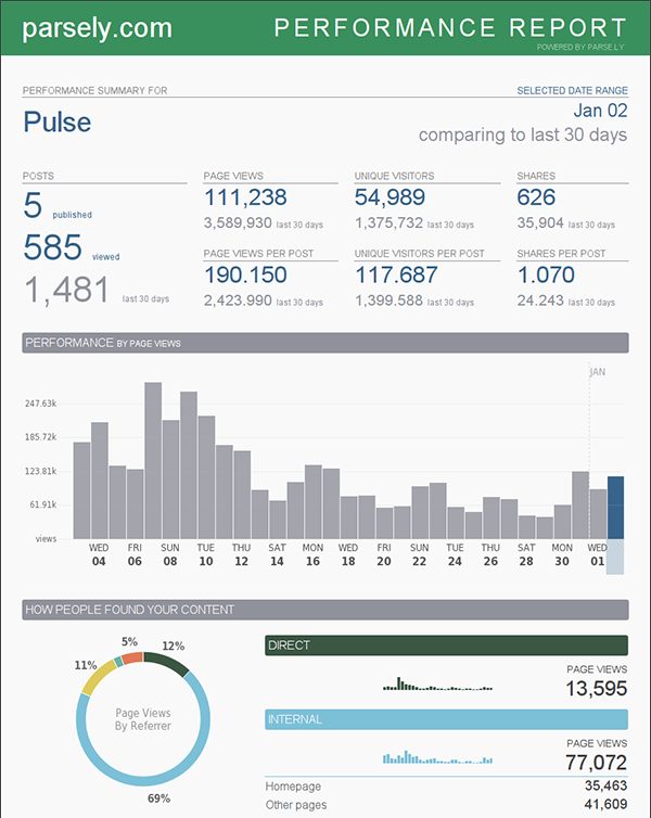 Performance Report from Parse.ly