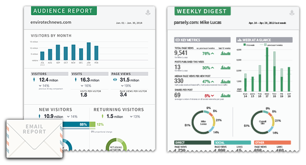 digest-audience-reports