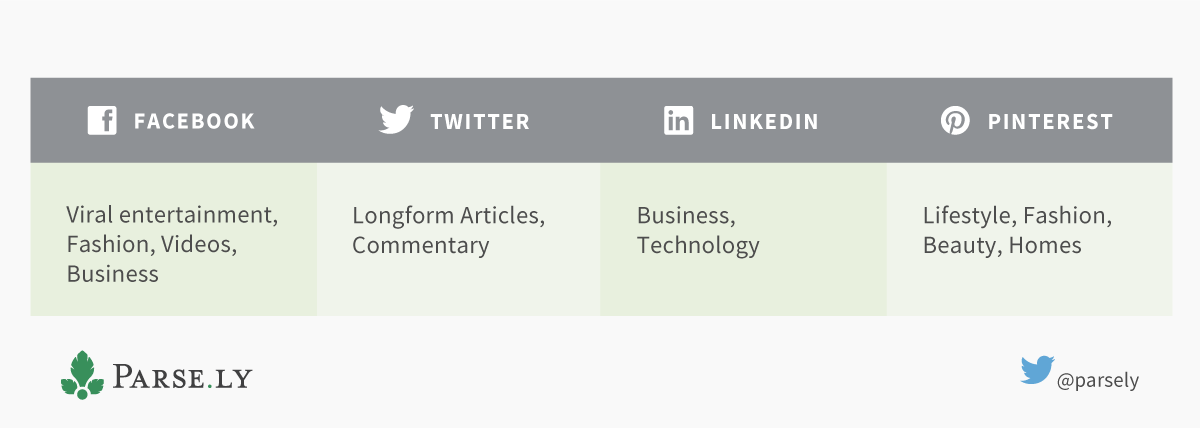 Social networks by category