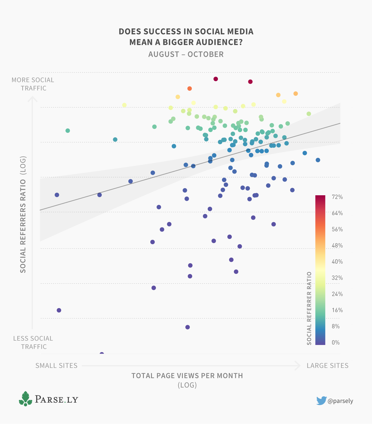 Social referrers vs overall traffic