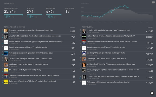 Parsely-Overview-Screen