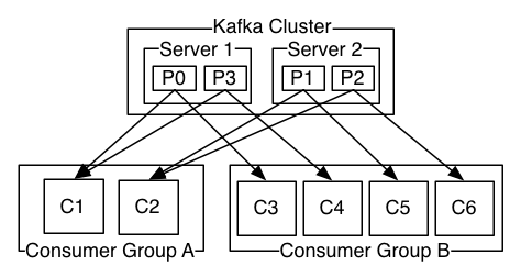 06_consumer_groups