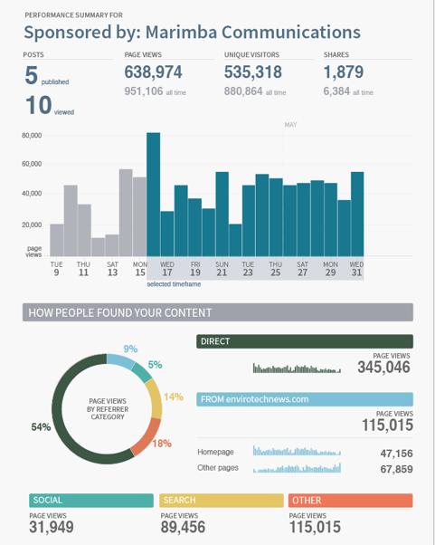 Sponsored-Report