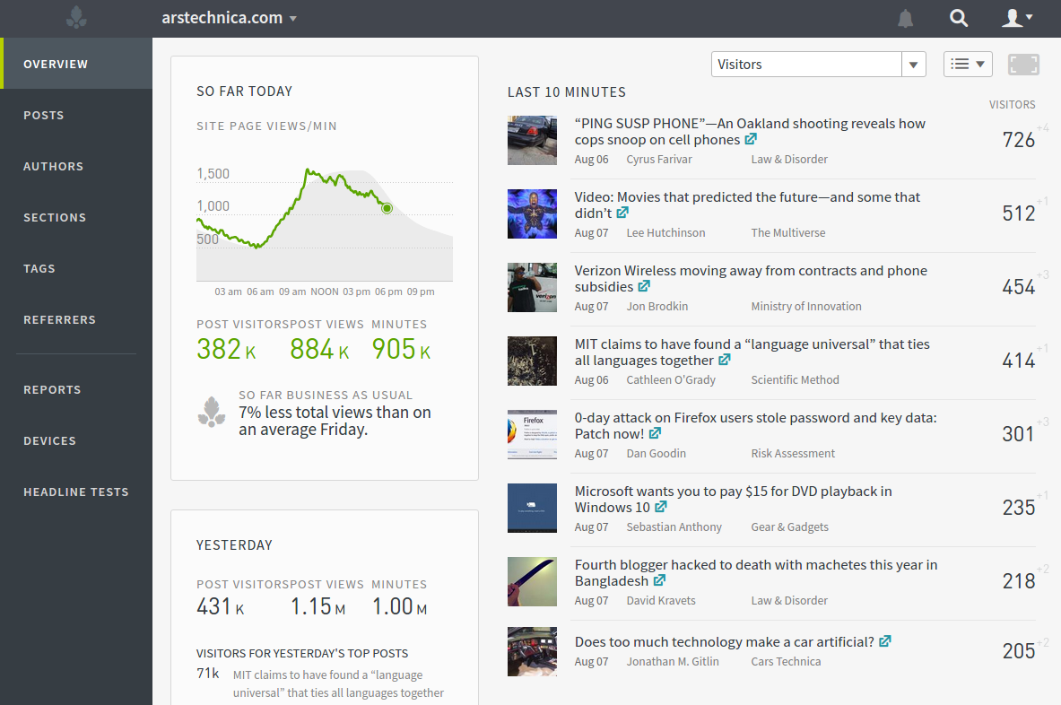 parsely_new_dashboard
