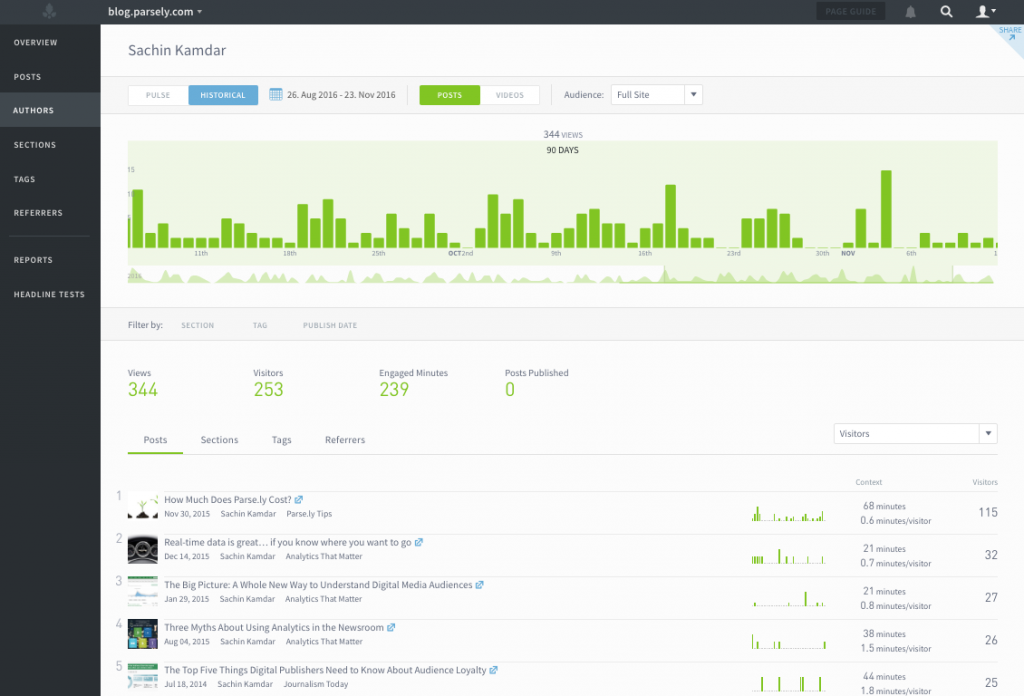 audience data displayed on a Parse.ly author screen