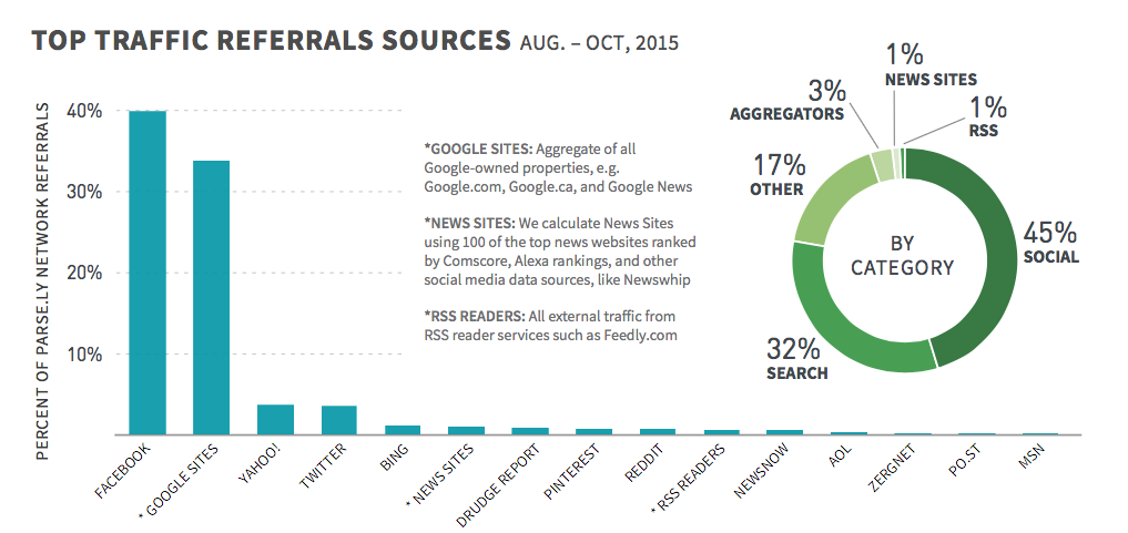 Top Traffic Referrals Sources
