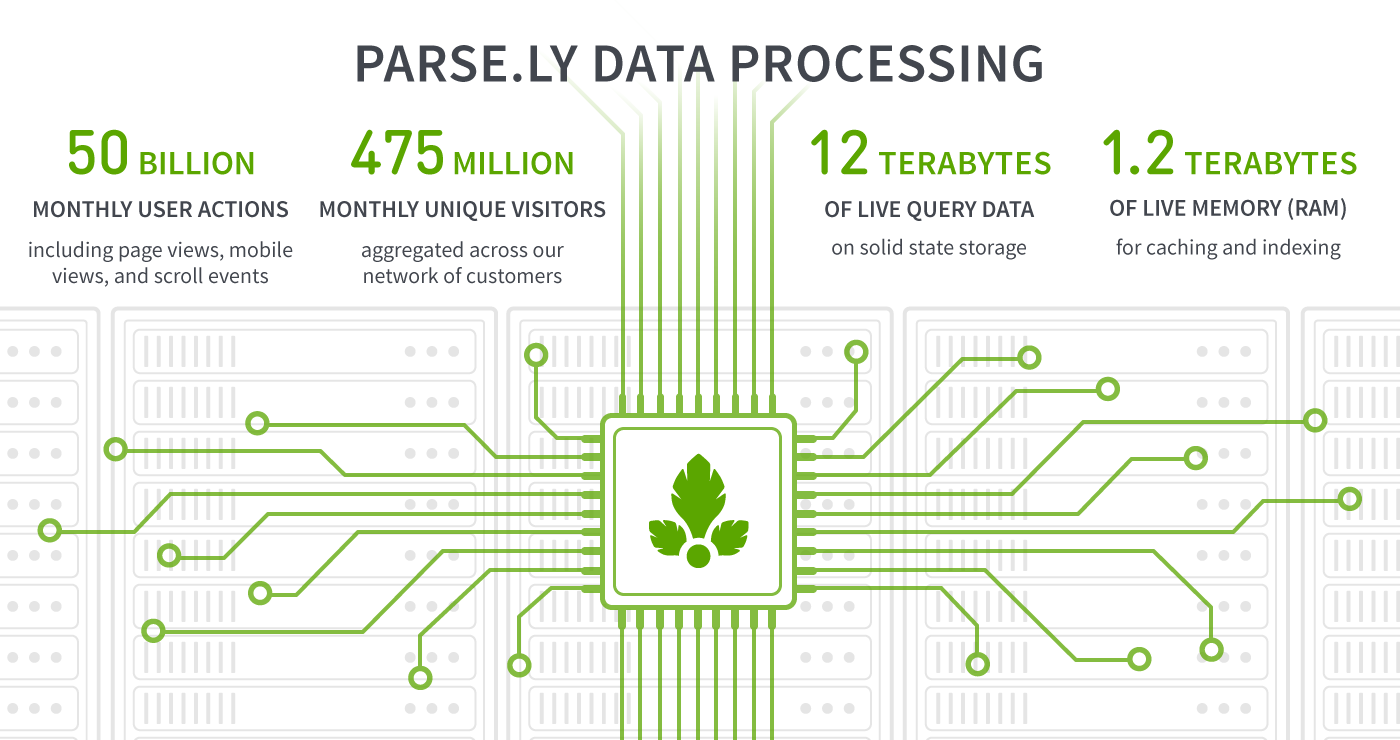 parsely-data-processing
