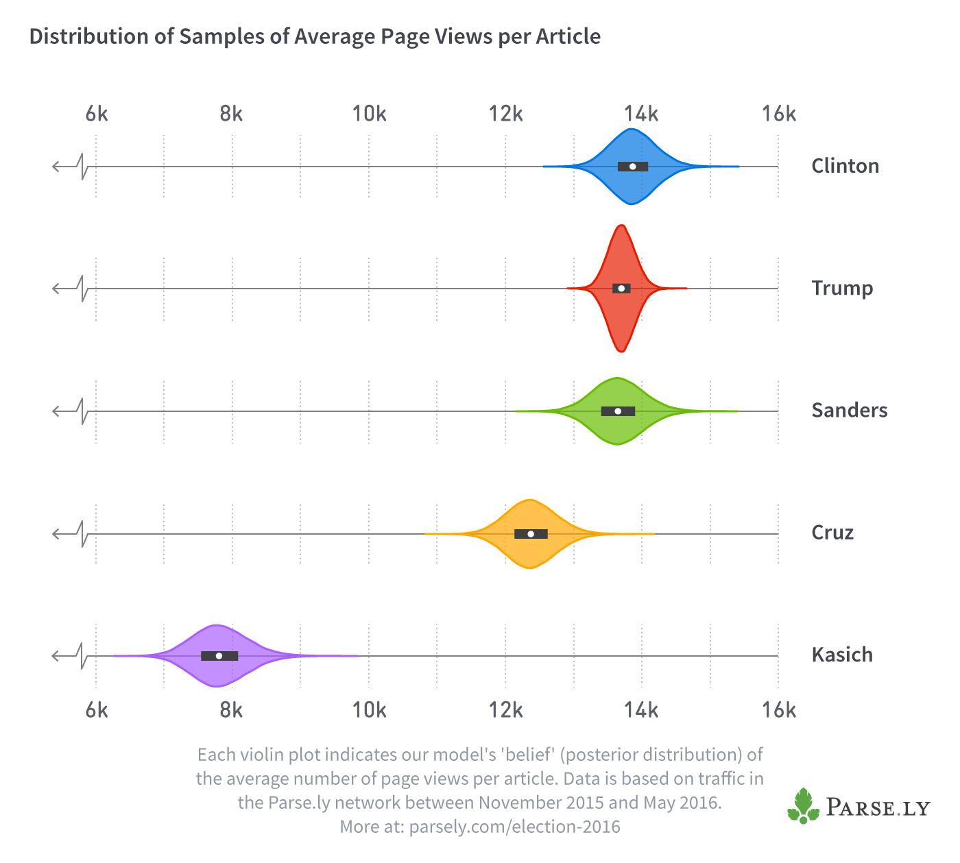 election-bayesian-analysis-sampling
