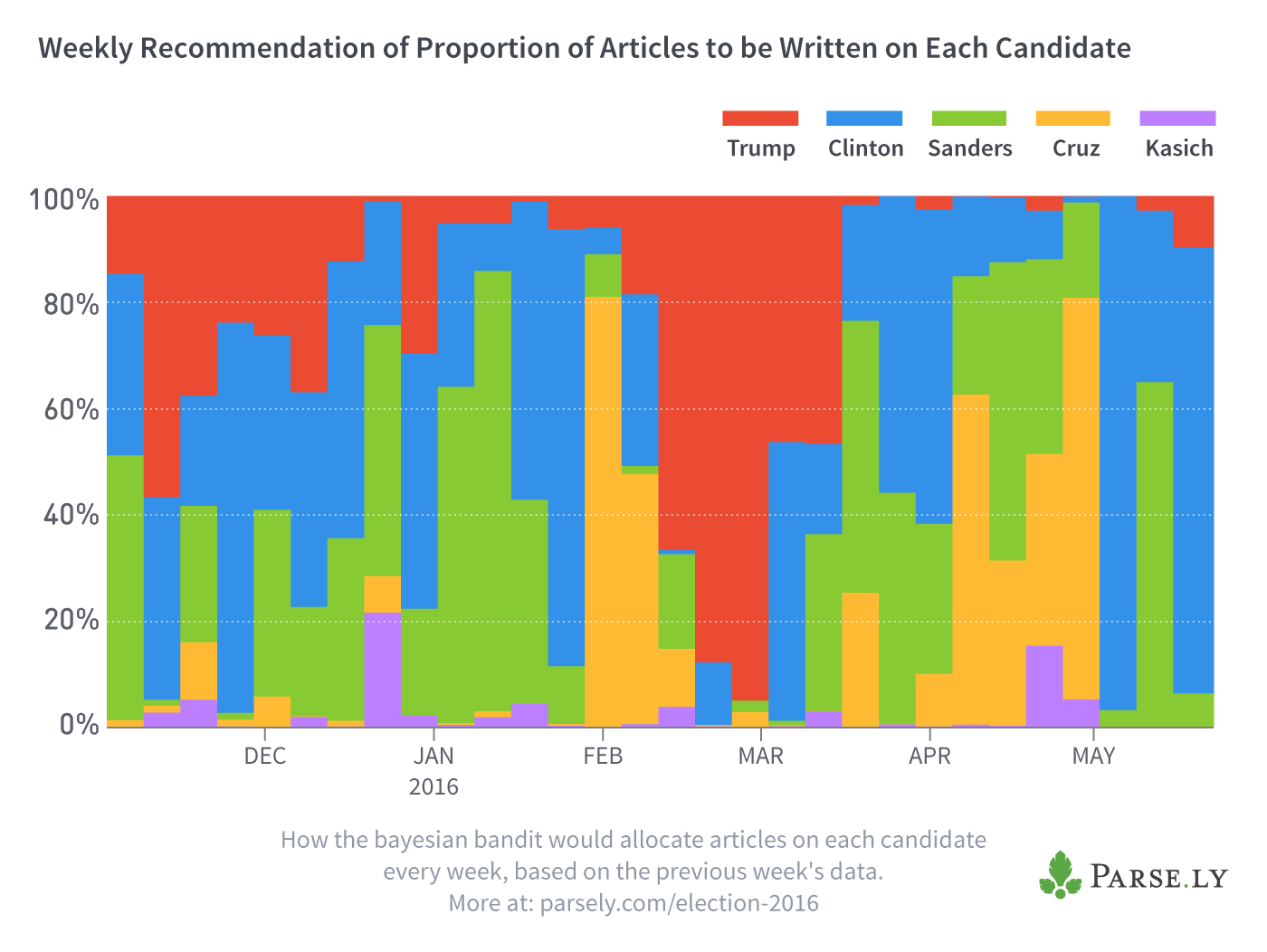 election-bayesian-analysis-weekly-model