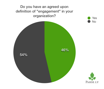 """chart showing agreement on """"engagement"""" definition"""