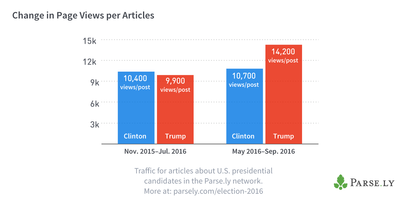 Election page views per post chart