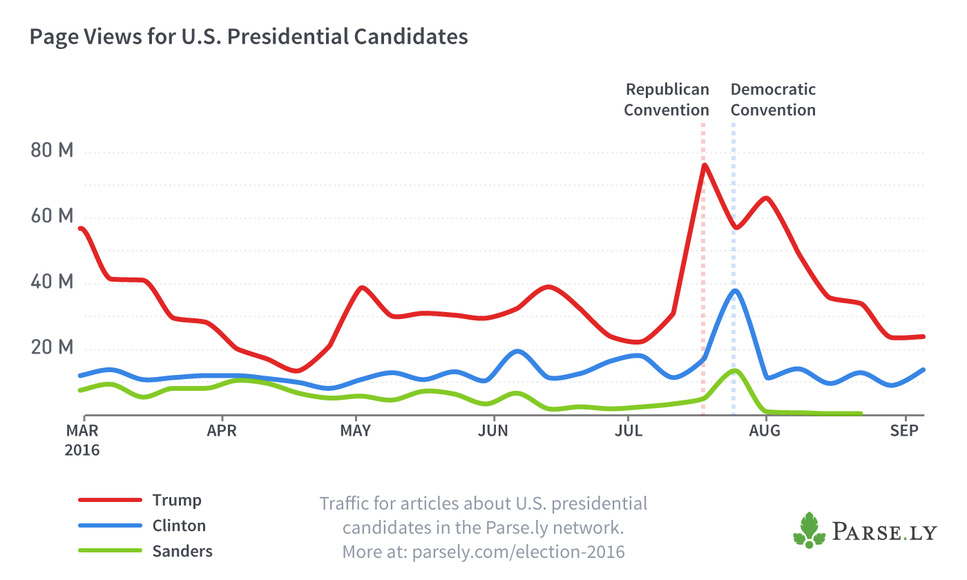 Election page views graph