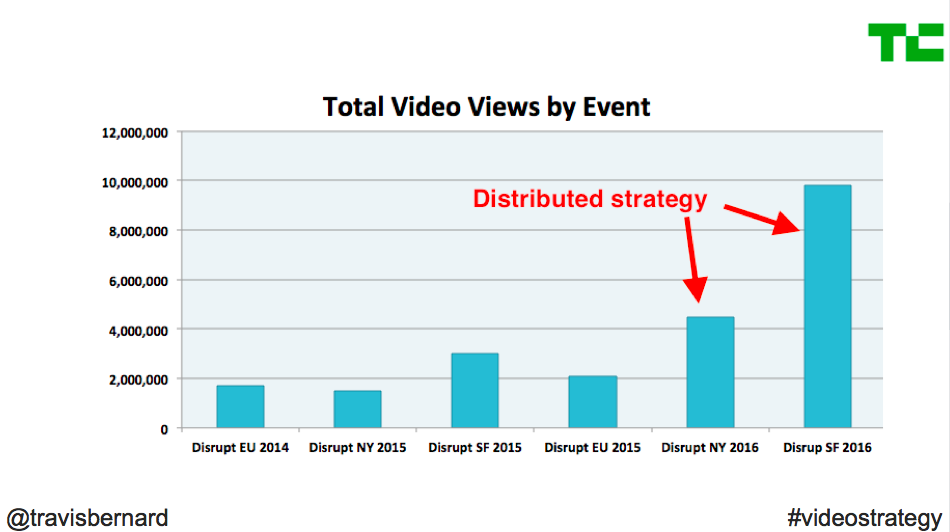 Distributed video strategy