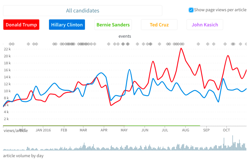 Clinton vs. Trump pageviews per article data on the Election Day.