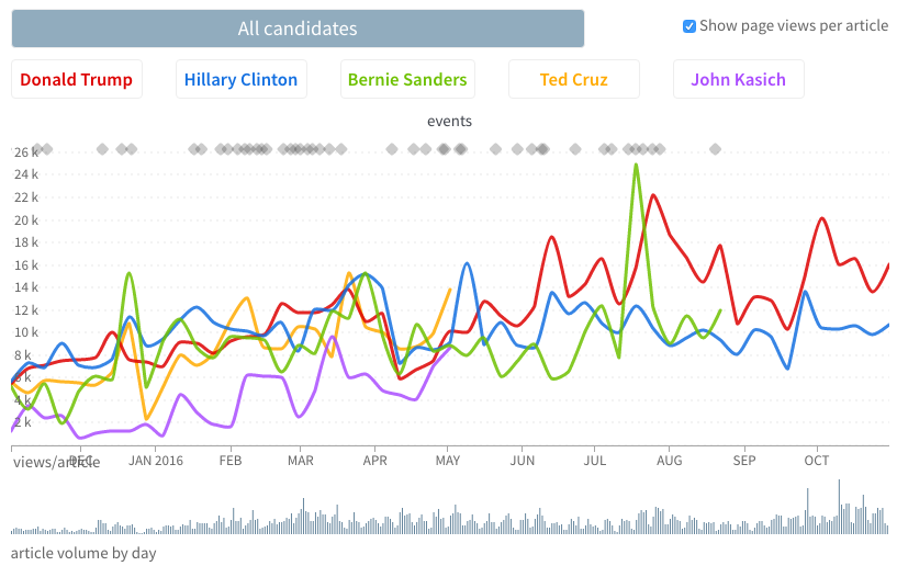 Parse.ly election data showing page views per article