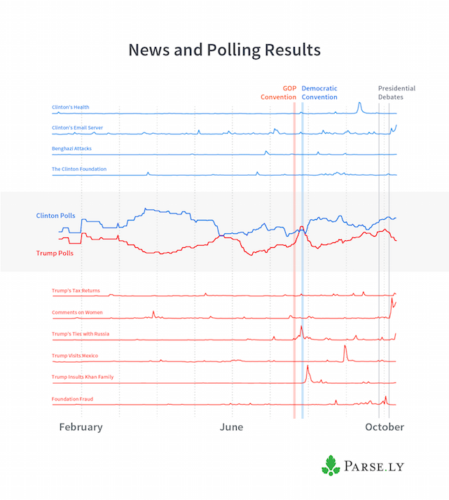 news-and-polling-results