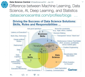 tweet by Data Science Central