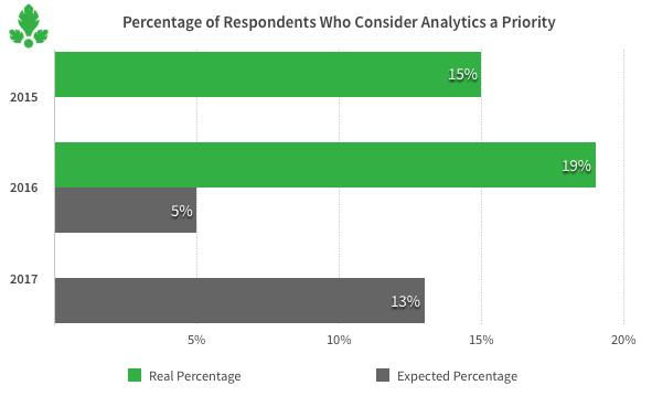 analytics, Parse.ly, data