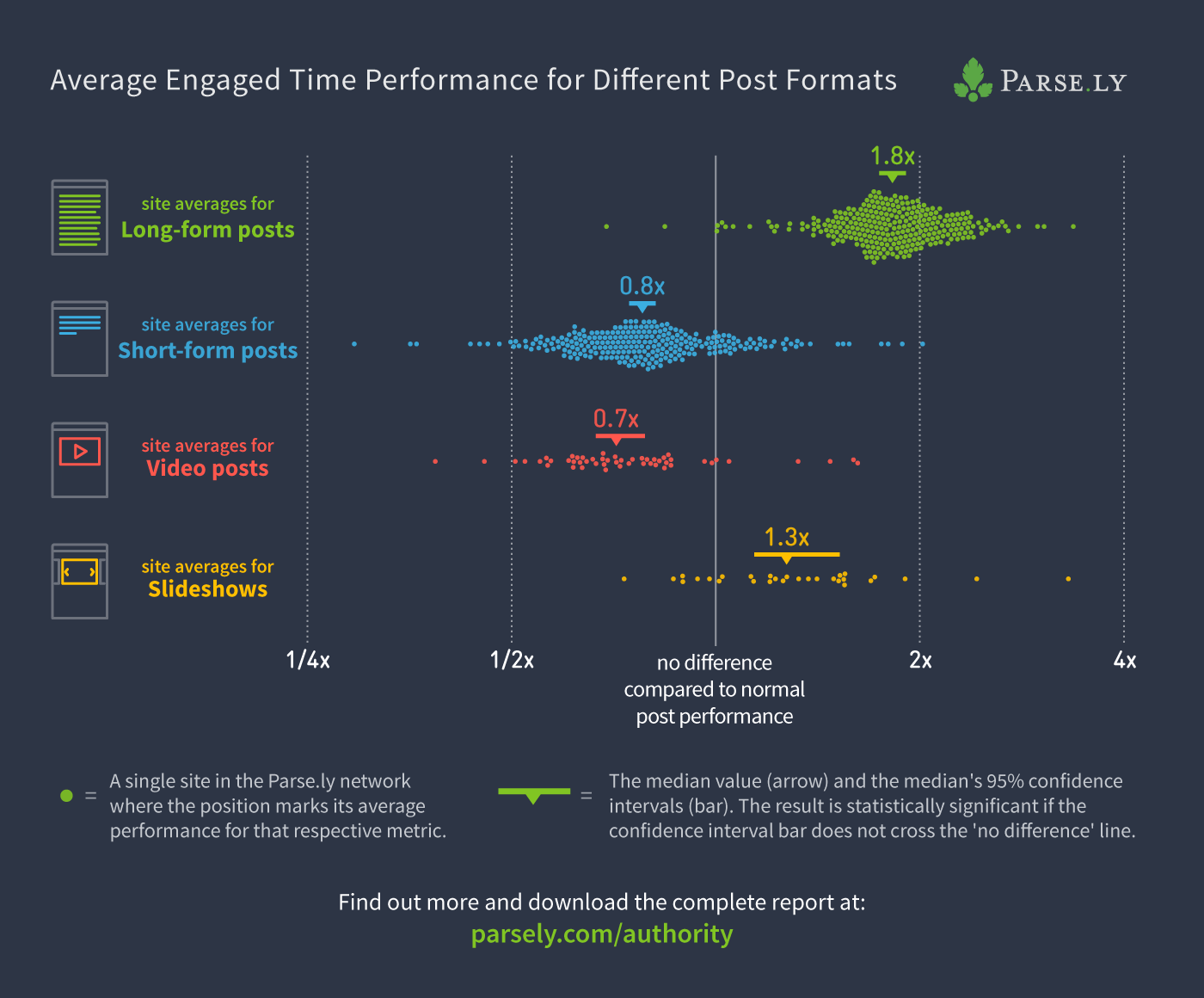 authority report 12 engaged time plot