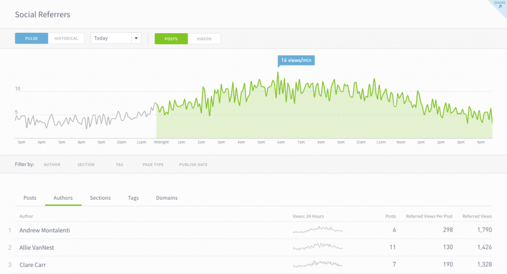 social referral data by author