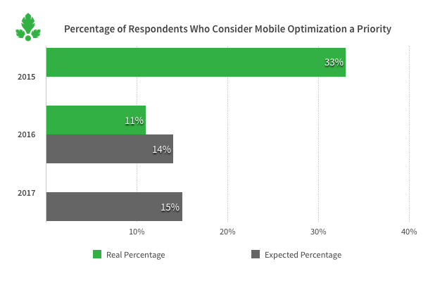 mobile optimization, media, Parse.ly