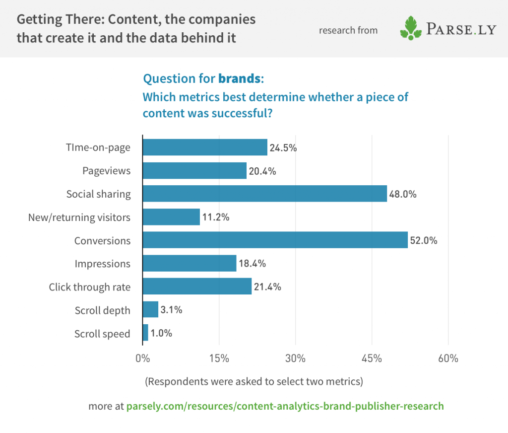 metrics_that_matter_to_brands