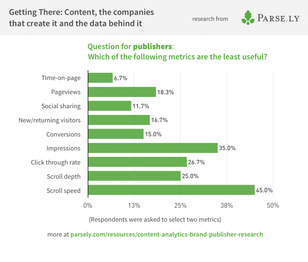 Survey data showing least successful metrics for publishers