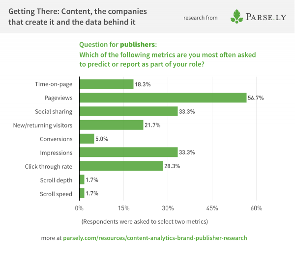 Survey data showing metrics publishers are asked to report