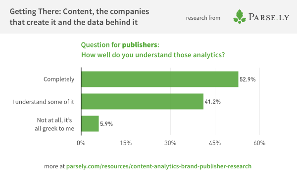 chart showing publishers' understanding of analytics