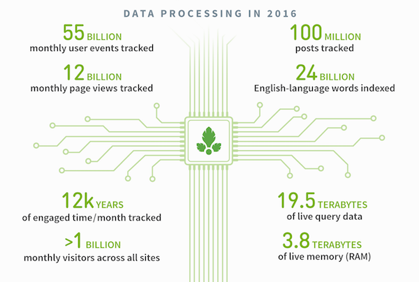 data Parse.ly processed in 2016