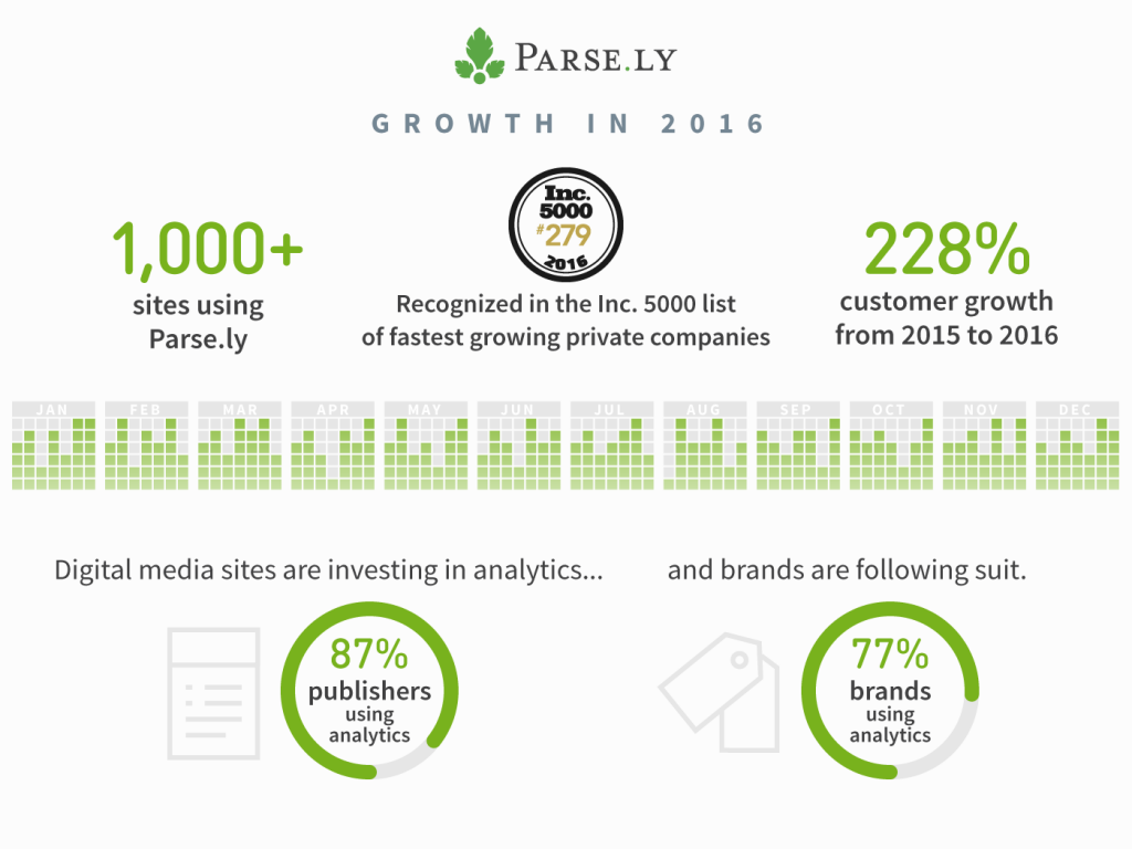 infographic showing Parse.ly's growth in 2016
