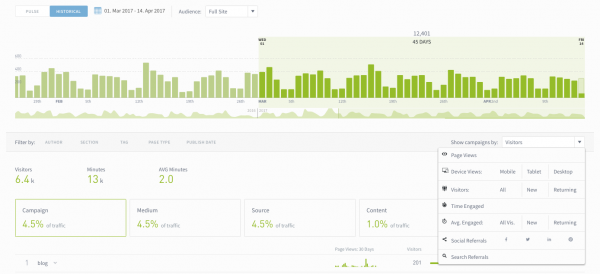 campaign tracking in the Parse.ly dashboard