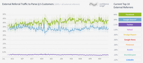external referrer traffic in Parse.ly's network