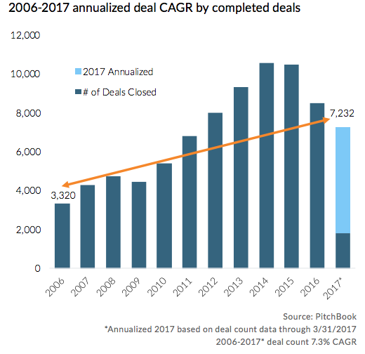 2006-2017 annualized deal CAGR by completed deals