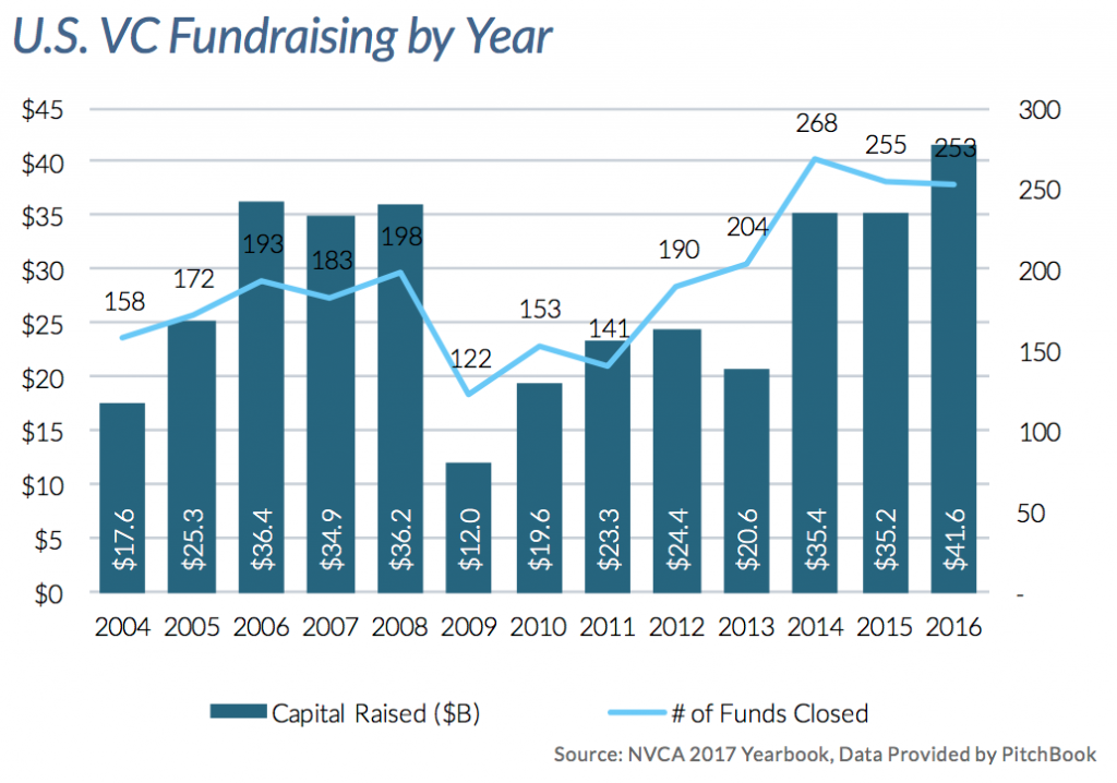 US VC Fundraising by year