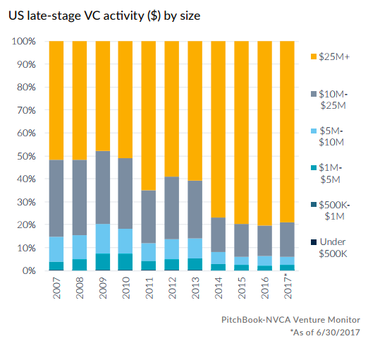 US late-stage VC activity ($) by size
