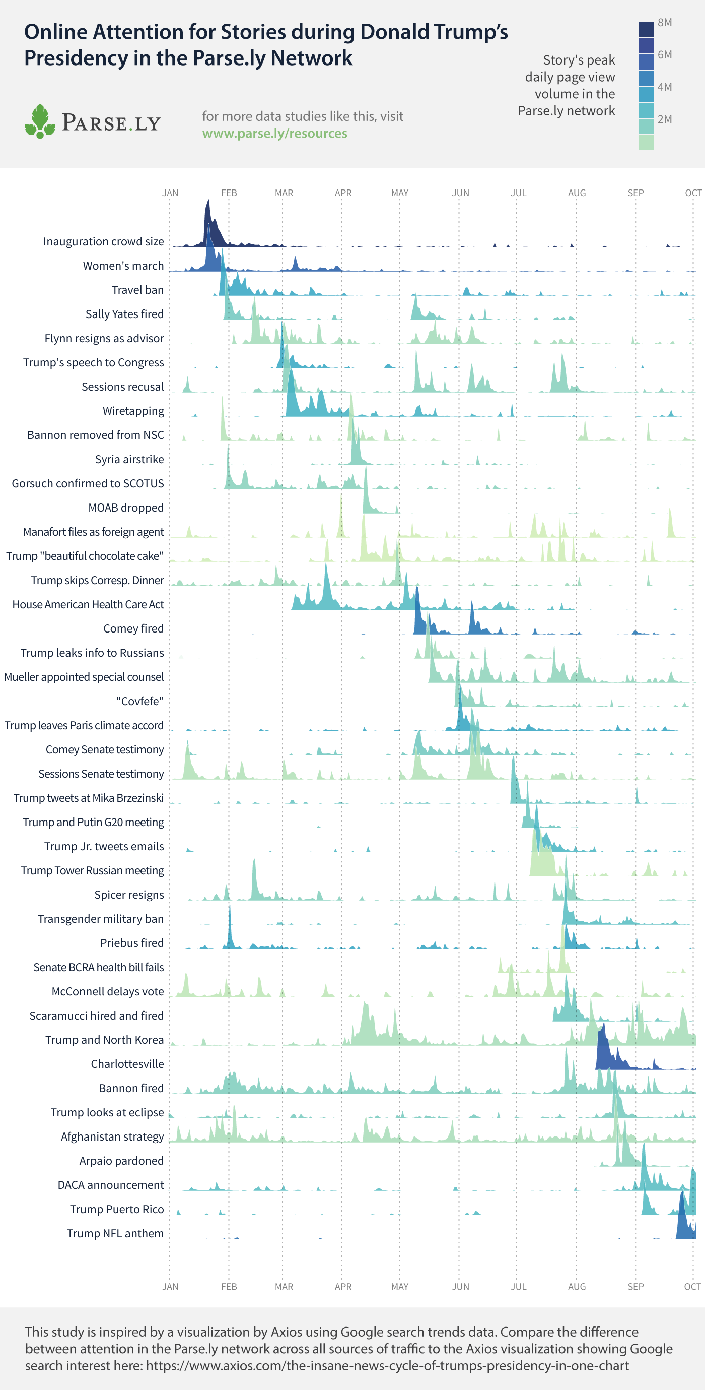 Trump events traffic in the Parse.ly network