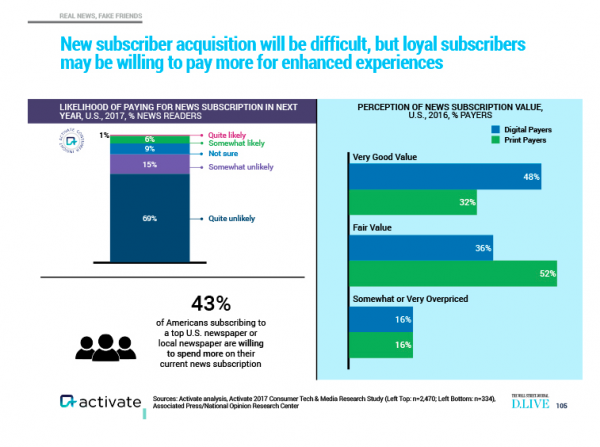 chart from Activate Inc. showing new subscriber acquisition