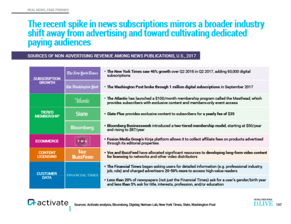 chart from Activate showing publishers' revenue models
