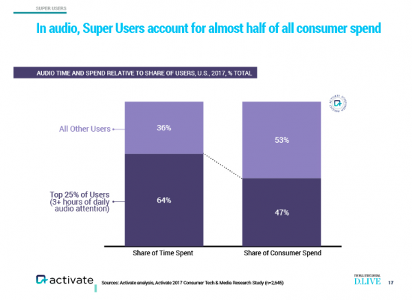 chart from Activate on audio super users