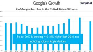 Google Search Volume in 2017