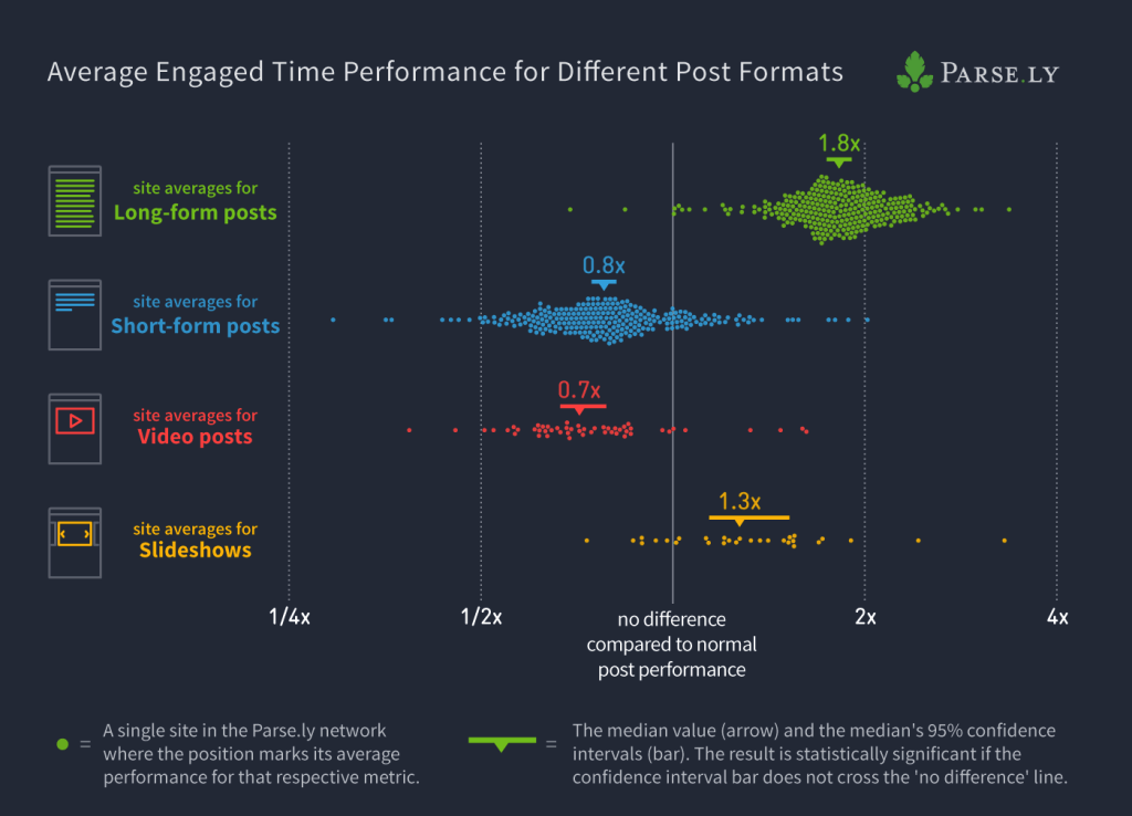 post format engagement