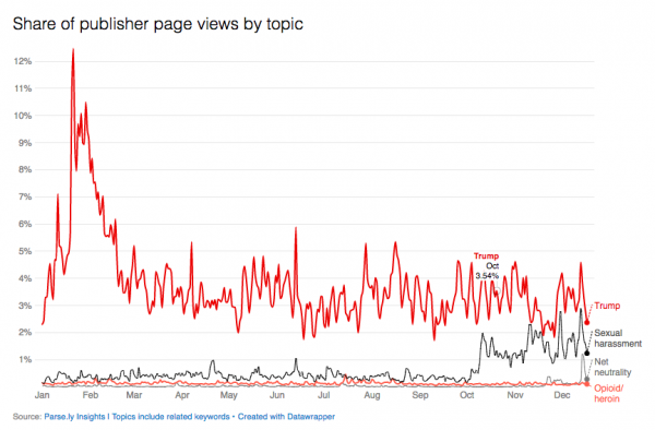 page view volume for news topics