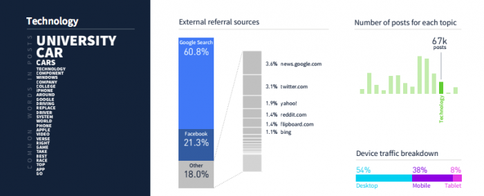 referral traffic to technology articles