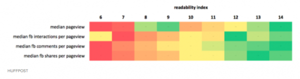 readability index