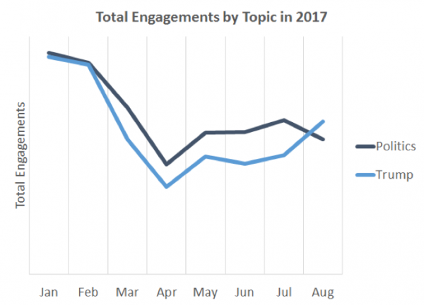 Total Engagements by Topic in 2017