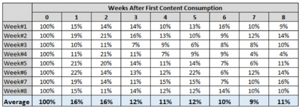 Weeks After First Content Consumption