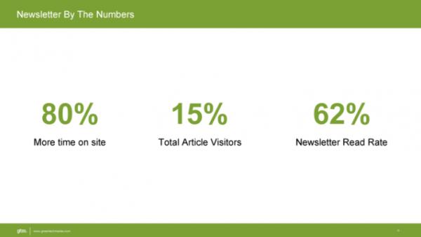 Greentech Media newsletter stats