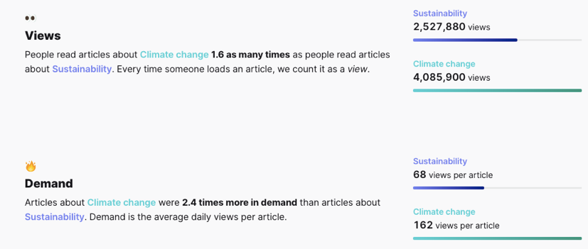 Views-Demand-Climate-Change