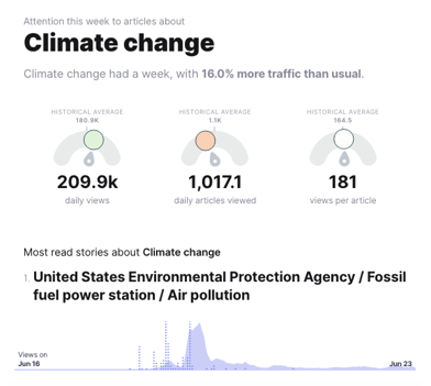 Weekly-Digest-Climate-Change